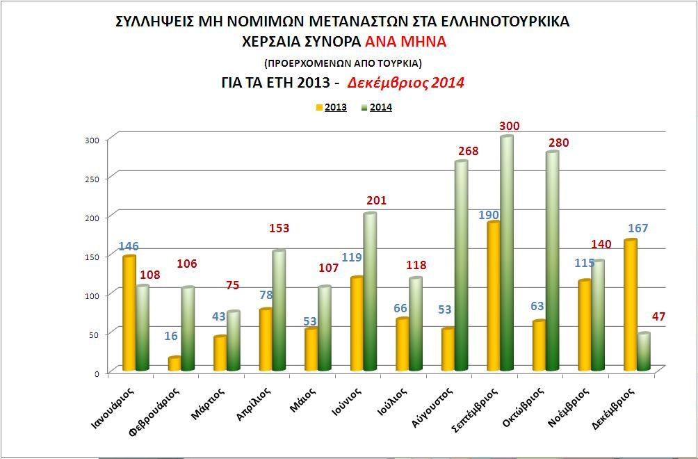 Συλλήψεις μη νόμιμων μεταναστών στα  Ελληνοτουρκικά χερσαία σύνορα,  ανά μήνα, για τα έτη 2013-2014