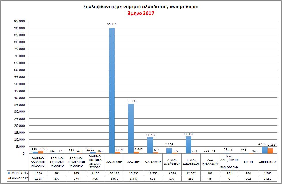Συλληφθέντες μη νόμιμοι αλλοδαποί, για παράνομη είσοδο & παραμονή, από αστυνομικές και λιμενικές Αρχές, ανά μεθόριο 3μηνο 2017 - 3μηνο 2016