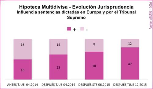 07 - ESTADÍSTICAS ASUFIN - Hipoteca Multivisa - Influencia de las sentencias del TJUE y el TS en la jurisprudencia.