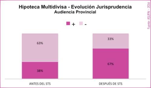 08 - ESTADÍSTICAS ASUFIN - Hipoteca Multivisa - Influencia de la sentencia del Tribunal Supremo en las Audiencias Provinciales.