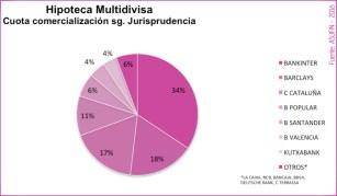 09 - ESTADÍSTICAS ASUFIN - Hipoteca Multivisa - Cuota de Comercialización por Entidades Bancarias.