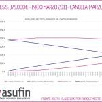 Demanda col·lectiva de UCI: ASUFIN contra UCI per anul·lar la HIPOTECA ASIMÈTRICA