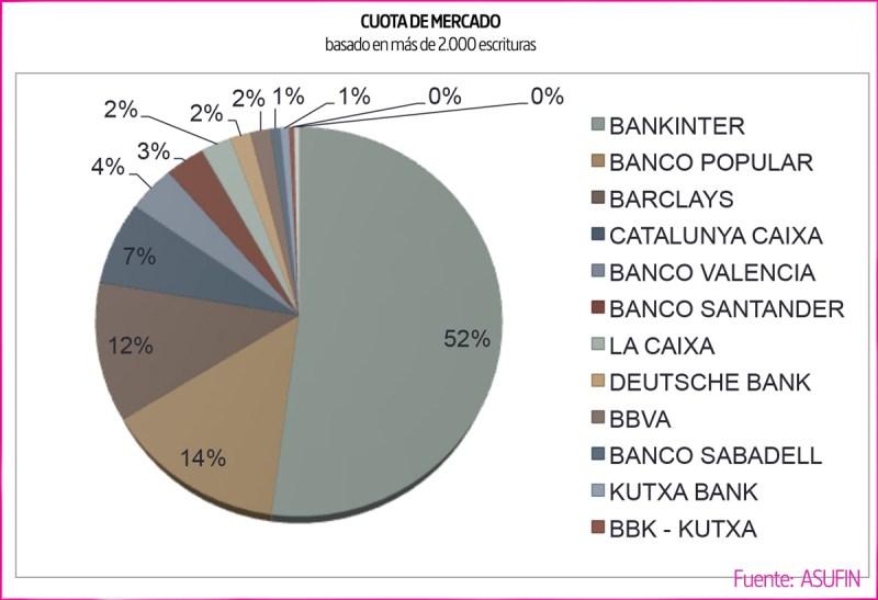 Hipoteca Multidivisa. Cuota de Mercado por entidades. Fuente: ASUFIN.