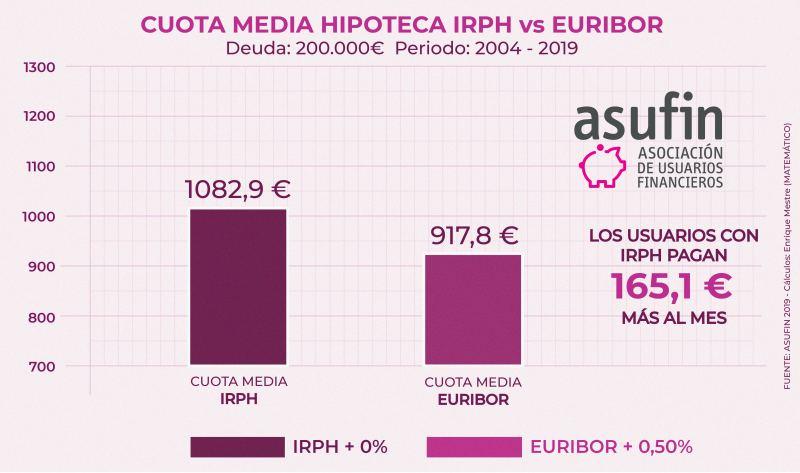 CUOTA_IRPH_VS_EURIBOR