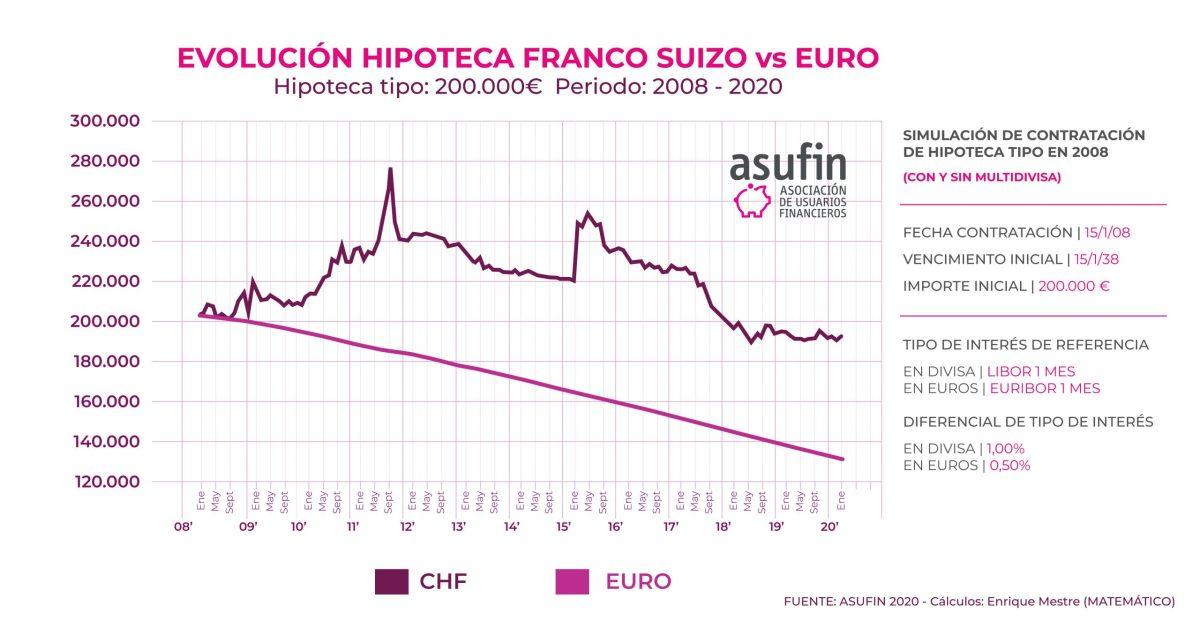 El coronavirus encarece las hipotecas multidivisa: convierte otra vez al franco suizo en valor refugio