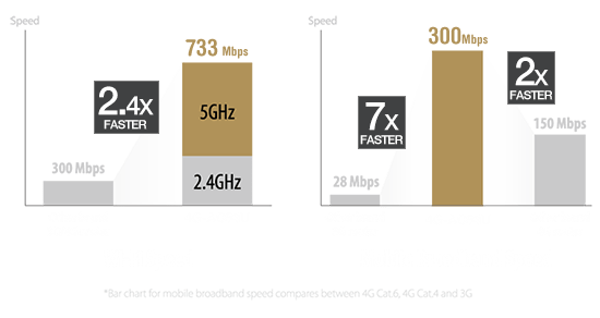 ASUS 4G-AC53U provides Wi-Fi speed of up to 733Mbps which is two times faster than other 3G or 4G routers, while mobile broadband speed of 300 Mbps, which is seven times faster than other brand's 3G routers and double of other brand's 4G routers.