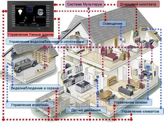 Вариант управления умным домом
