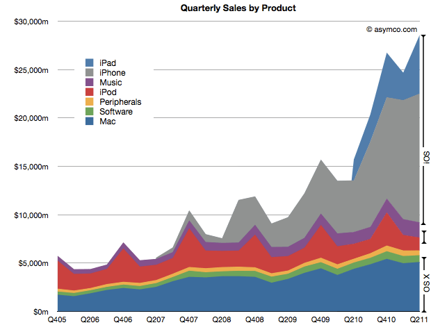 Quarterly Sales By Apple Product