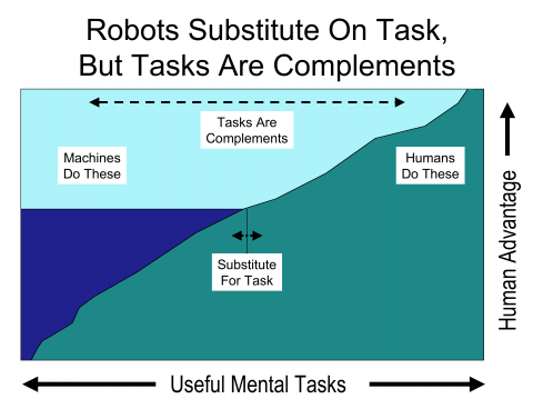 As Robots get better, they displace more human workers