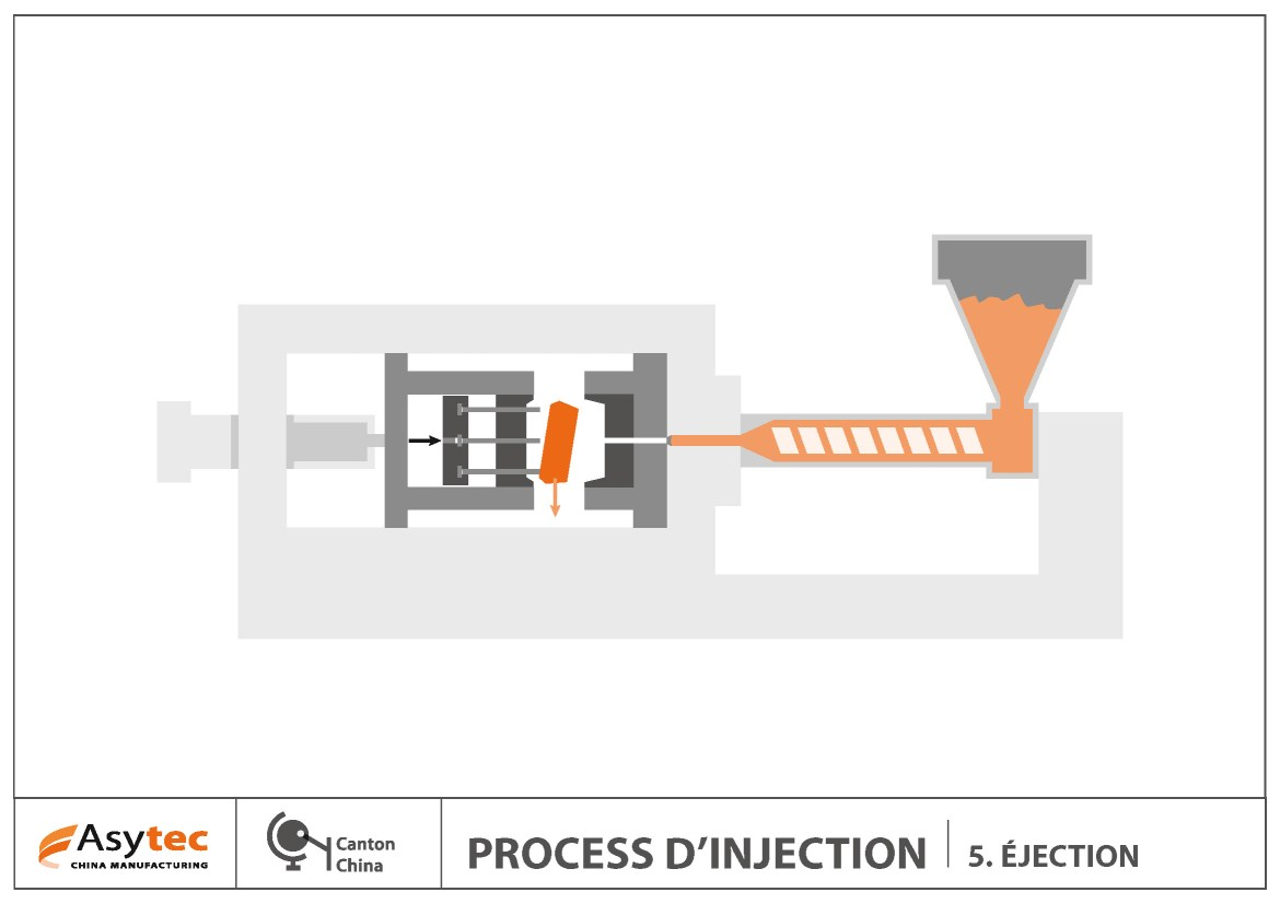 Le process de l'injection plastique