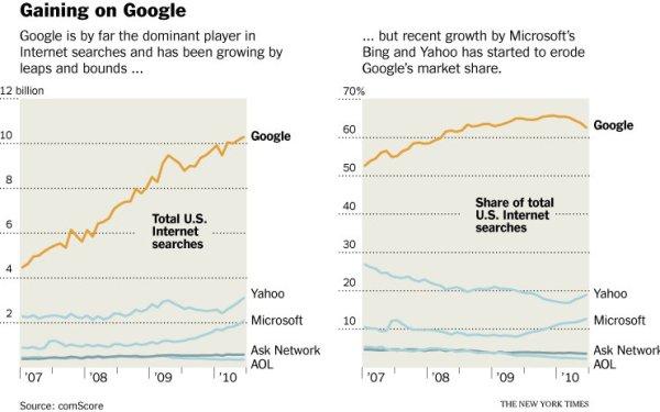 Microsoft gegen Google
