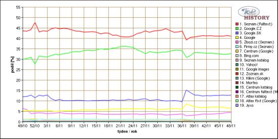 Toplist Tschechische Suchmaschinen