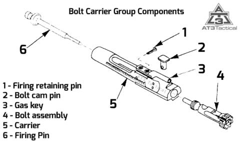 AR15 Bolt Carrier Group Diagram