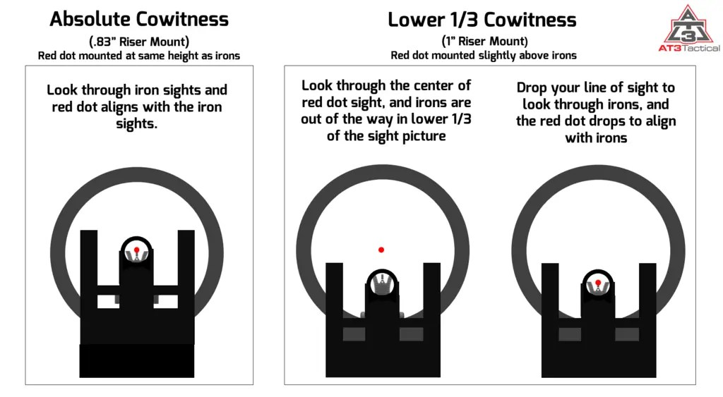 Difference Between Absolute vs. Lower 1/3 Cowitness