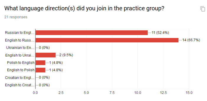 Bar chart of language directions that people had joined in the practice group