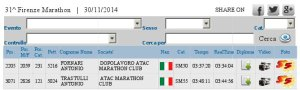 Classifica Firenze Marathon 2014