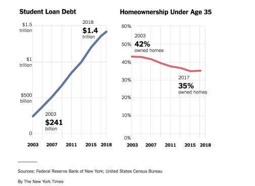 Homeownership and Student Debt