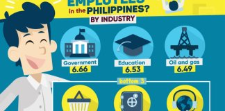 Filipinos Are The Happiest Employees in Asia