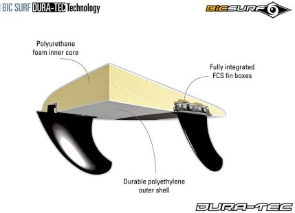 BIC-Progress-surfboard-technology-atbshop