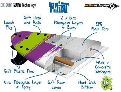 BIC-start-paint-surfboard-technology-atbshop