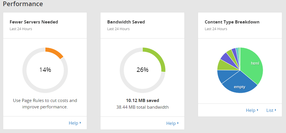 cloudflare bandwidth saved