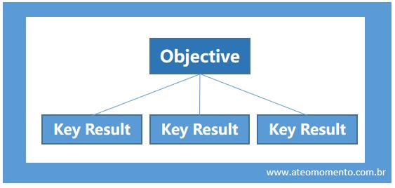 Usando OKR no planejamento e gestão de produtos digitais