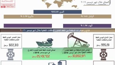 Photo of تعرف على إنتاج السلطنة من النفط خلال ديسمبر وأكثر الدول استيرادا