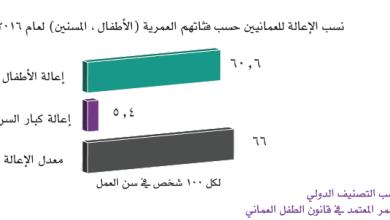 Photo of أطفال السلطنة أكثر من مليون.. وارتفاع المستوى التعليمي والصحي لهم
