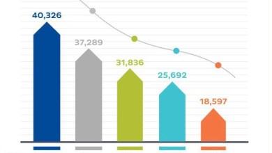"""صورة بالأرقام: عدد المؤسسات الصغيرة والمتوسطة ينمو.. ومسؤول في """"ريادة"""" يوضح"""