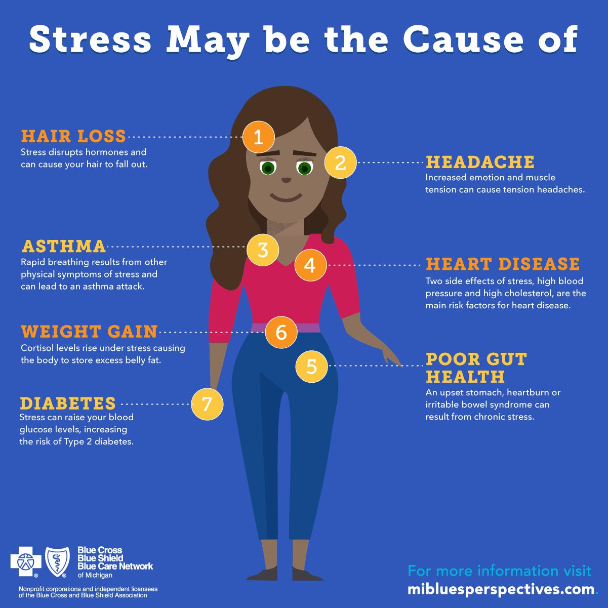 Stress Management Athma Hospitals