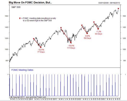 FOMC meeting dates