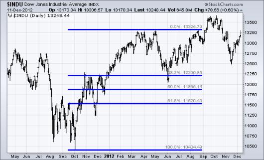 Fib on Dow