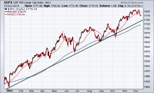 S&P 500 Trend