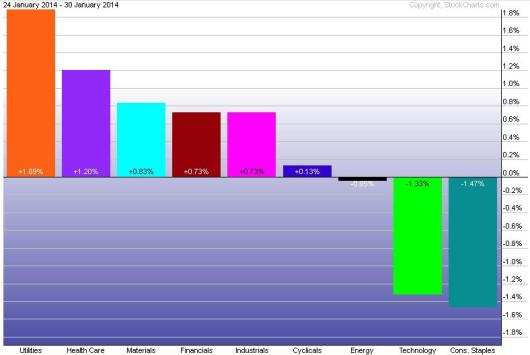 Week sector perf