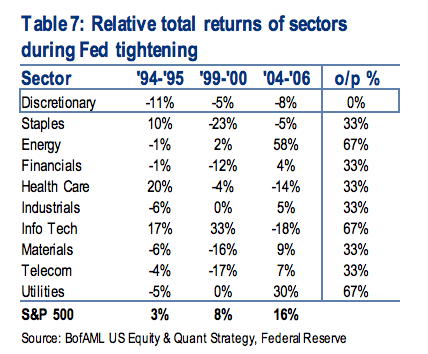 Sector rate hike