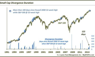Small cap divergence