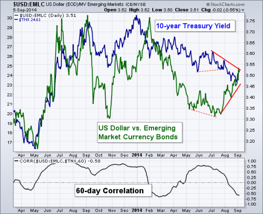 usd emerging bonds