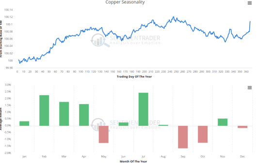 Copper Seasonality