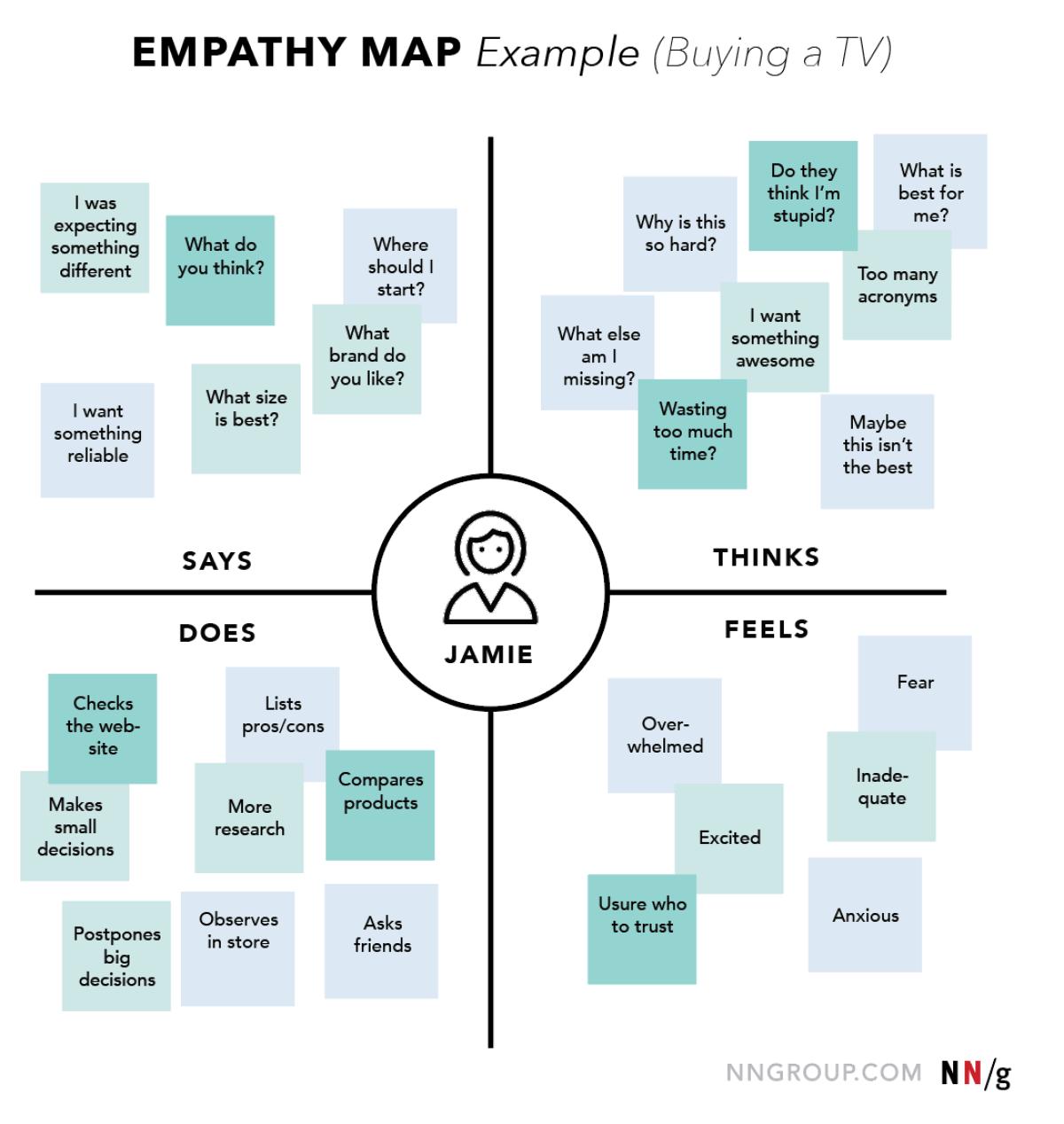 Empathy Map UX Mapping Cheat Sheet NN/g