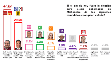FactoMétrica, Raúl Morón, encuesta