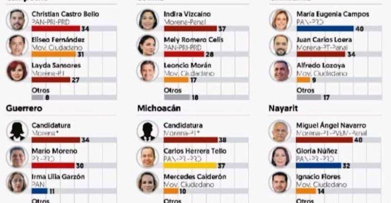 encuestas, El Financiero