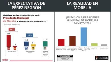 Los suspirantes, encuestas Morelia