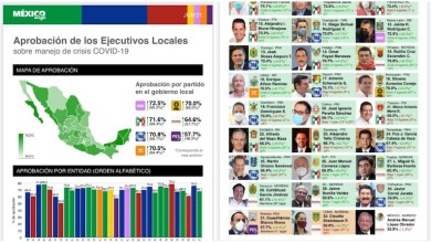 aprobación, pandemia, Silvano Aureoles, México Elige