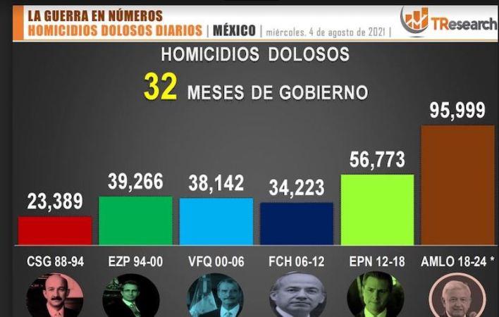 homicidios dolosos, México,