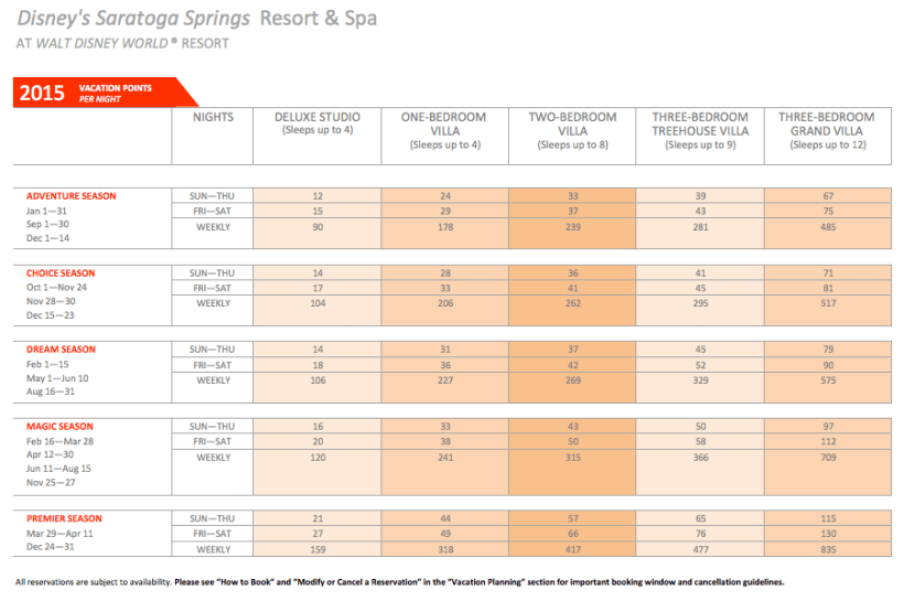 Disney vacation club saratoga springs cost per point
