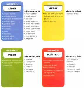 Cores e tipos de material que vão em cada tipo de lixeira