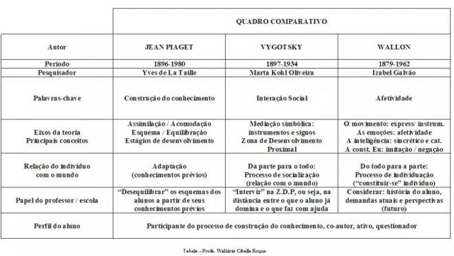 tabela-piaget-vygotsky-e-wallon1