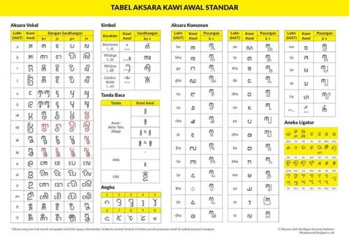 Revisi Tabel Aksara Kawi Awal Standar …