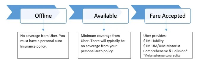 Uber Insurance Coverage and Gaps
