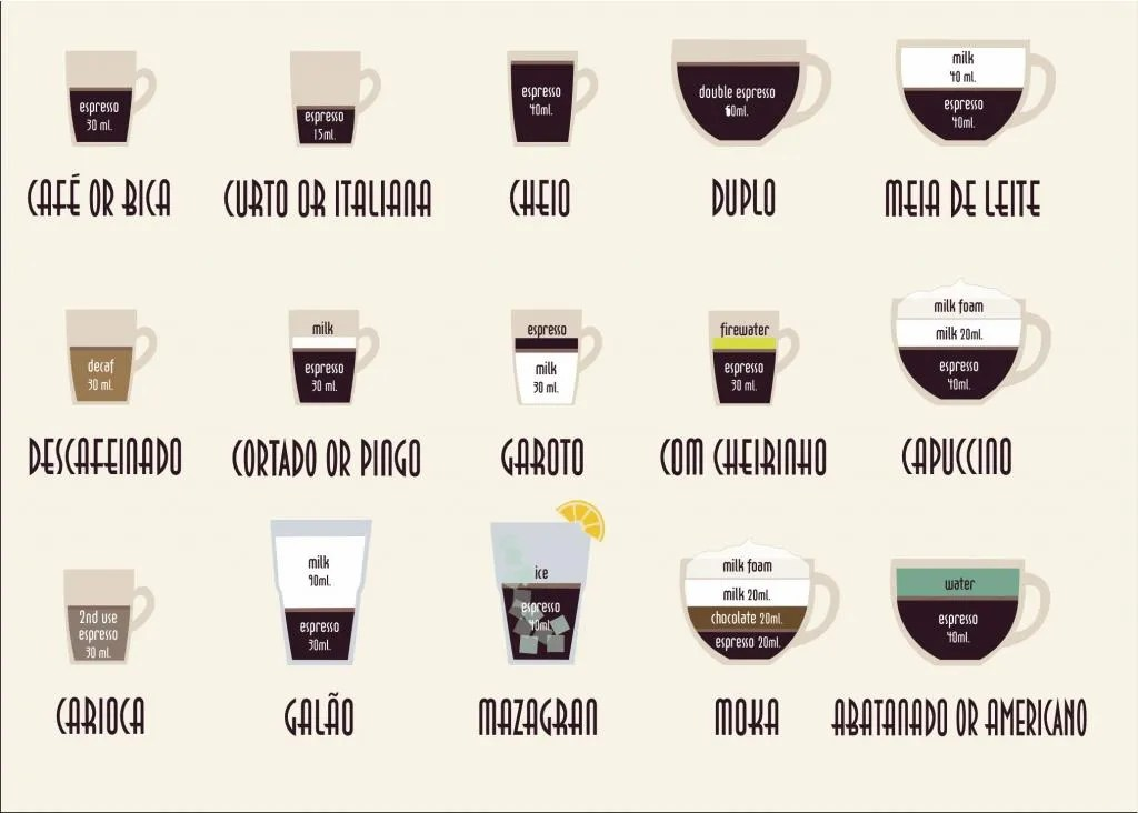 Learn Portuguese Tutorials With Visiting The Coffee Shop (Learn Portuguese Series Book 6)